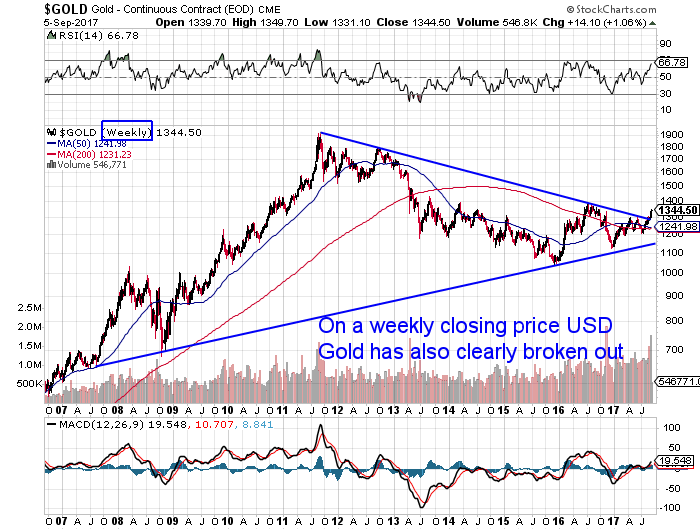 USD Gold 11 Year Weekly Chart