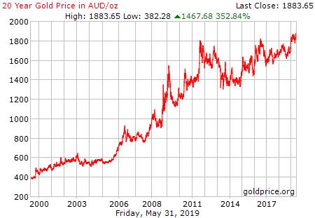 AU Dollar Gold Chart