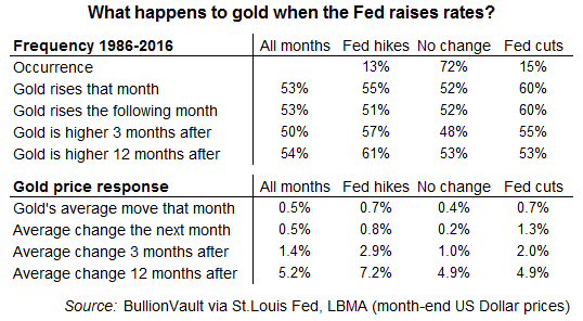 Table showing impact on gold of fed rate hikes