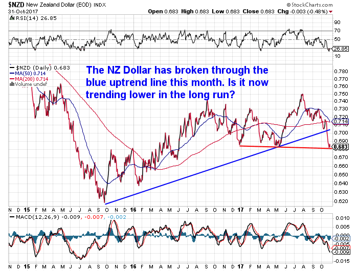 NZ Dollar Chart Long Term