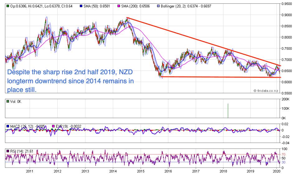NZ Dollar Chart 10 year