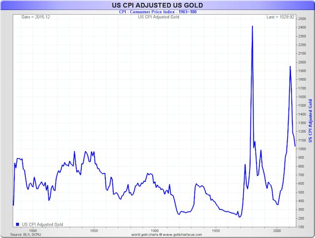 USA CPI adjusted gold price