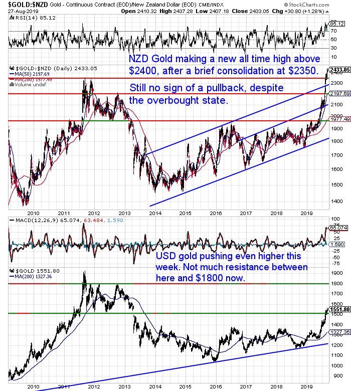 NZ Dollar Gold Chart