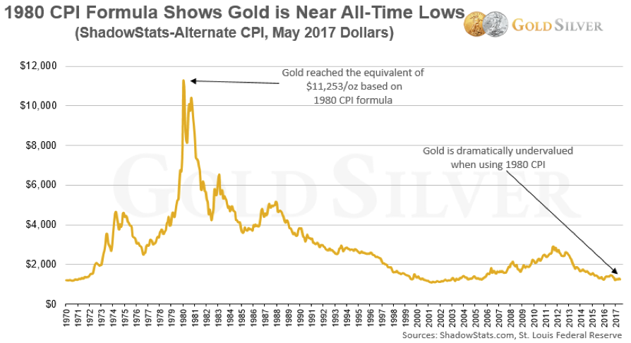 Inflation Adjusted Gold Chart