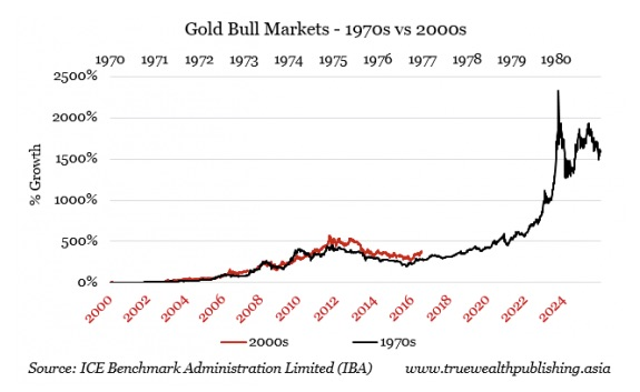 Gold in the 1970s versus Today