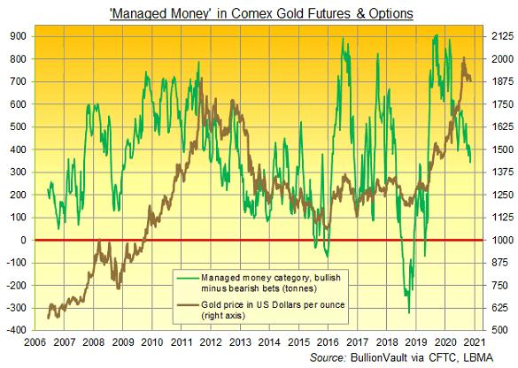 Gold bullish minus bearish bets