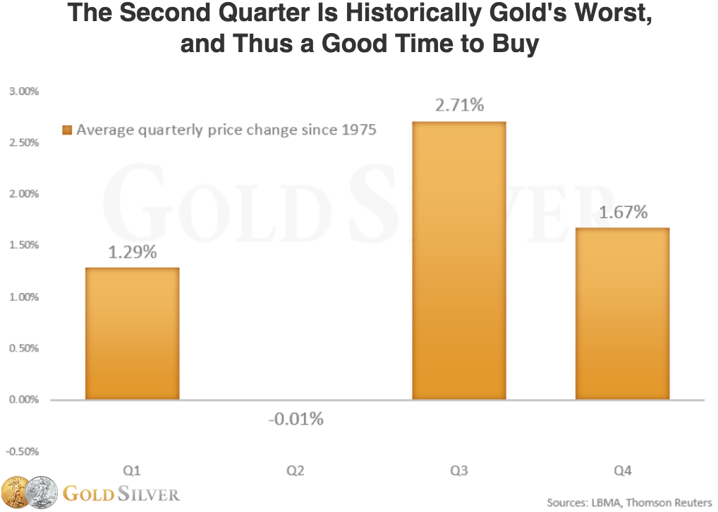 Gold-Historical-Quarterly-Performance