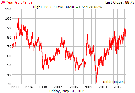 Gold-Silver-Ratio 30_year