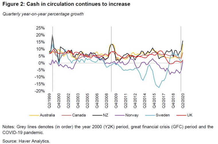 NZ Cash In Circulation Up Massively in 2020