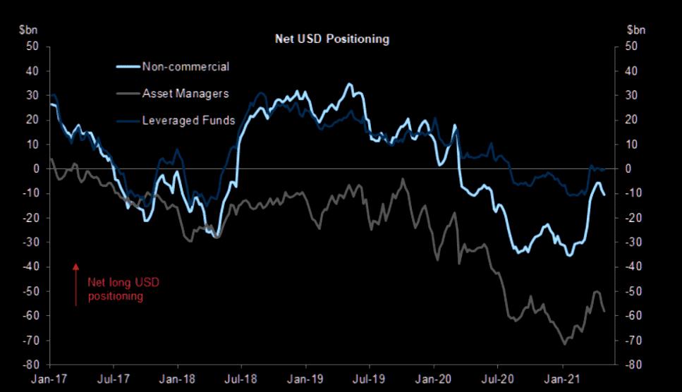 Net-USD-Positioning