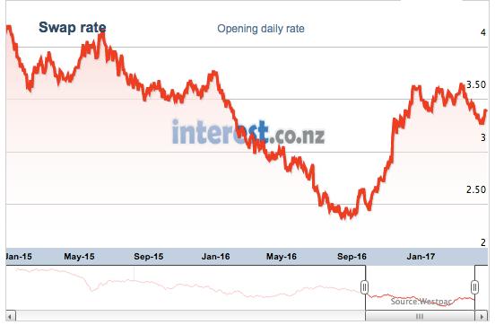 NZ Govt 10 Year Bond Rate Chart