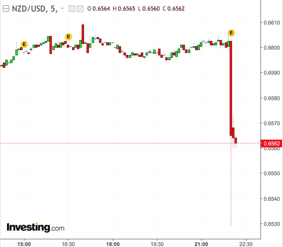 NZ Dollar 5 min Chart