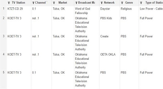 Top 25 Missing Broadcast Networks From Tulsa