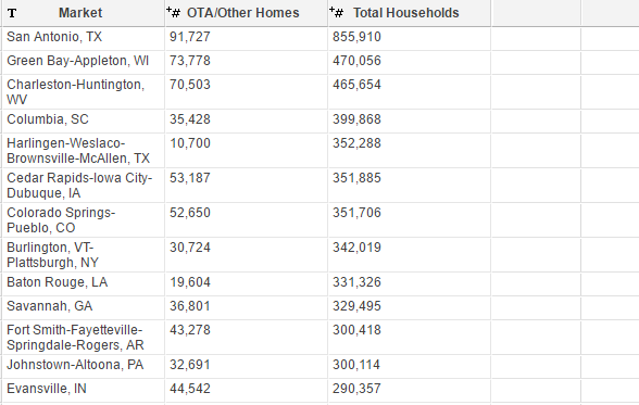 Top 25 Markets Without Access Hollywood