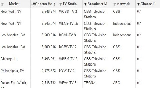 189 TV Stations Broadcast Entertainment Tonight